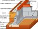Мелкозаглублённый ленточный фундамент из сборных блоков