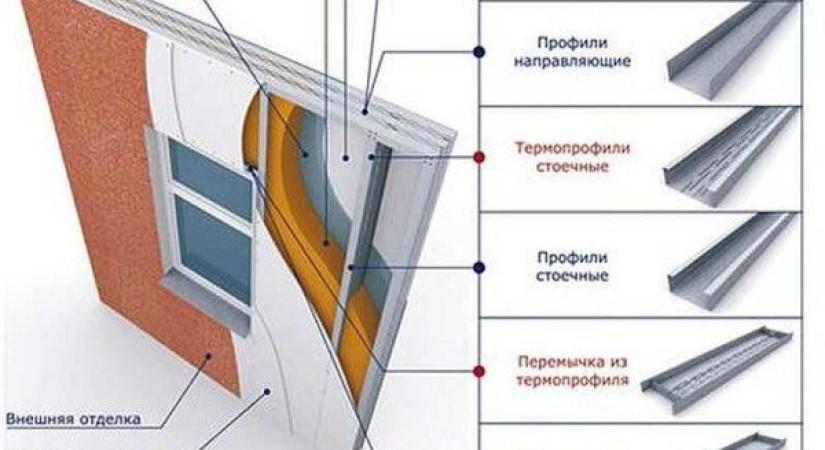 Сборка конструкций