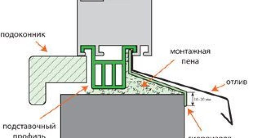 Правильный монтаж отлива схема