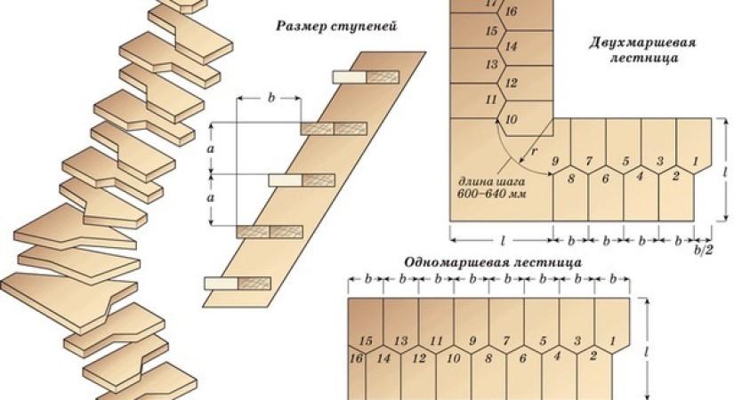 размеры лестницы гусиный шаг