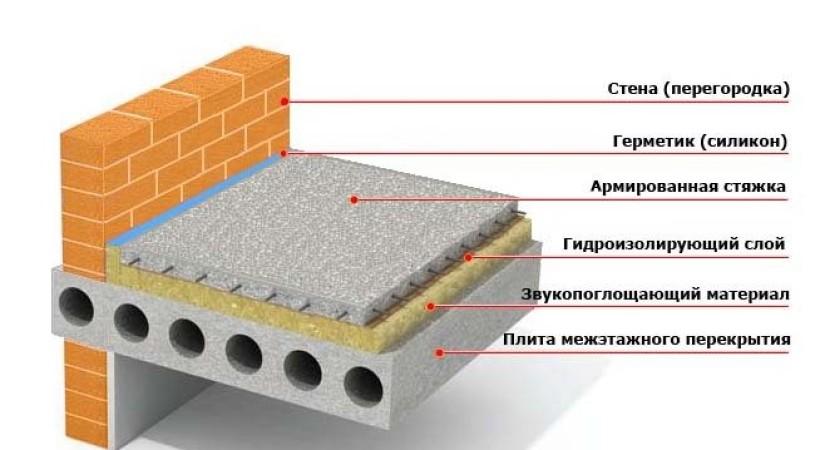 Шумоизоляция бетонного перекрытия под стяжкой
