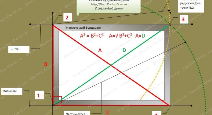 Разметка фундамента при помощи метода египетского