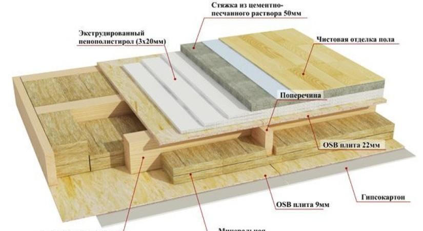 Особенности утепления жилых каркасных домов пенополистиролом