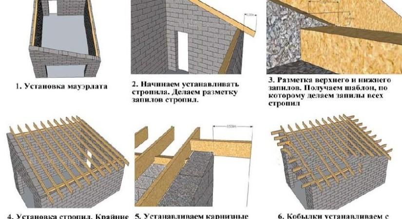 Этапы строительства односкатной конструкции
