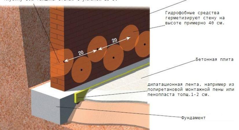 Отверстия в стене для иньекционной гидроизоляции