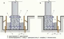 Как правильно укрепить фундамент и сделать обвязку цоколя?