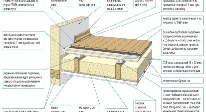 Шумоизоляция деревянного перекрытия