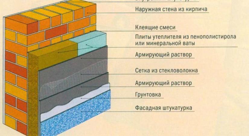 Утепление кирпичной стены мокрый фасад