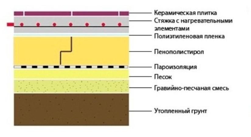 Пенопласт под армированную стяжку