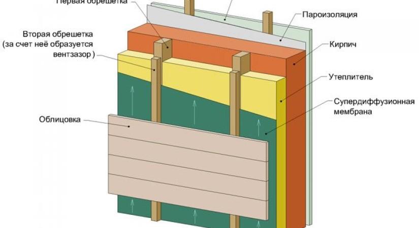 Утепление кирпичной стены навесной фасад