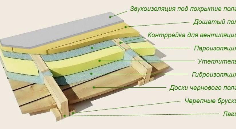 Крепление пенопласта между балками