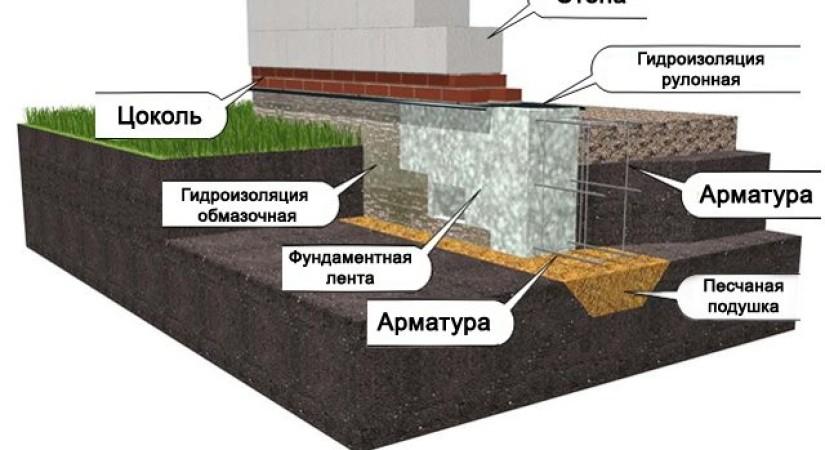 Мелкозаглубленная ленточная конструкция