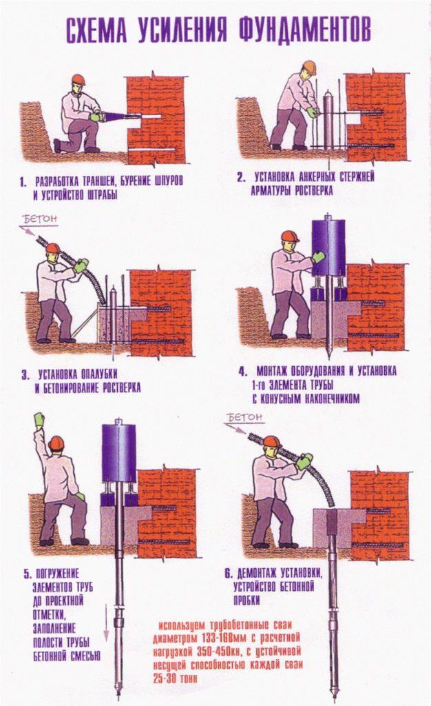 Этапы укрепления фундамента