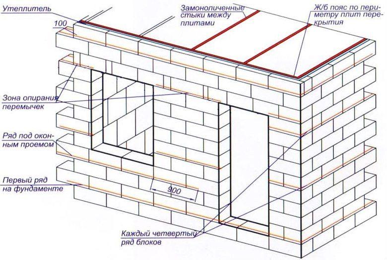 Как построить дом из газоблоков видео