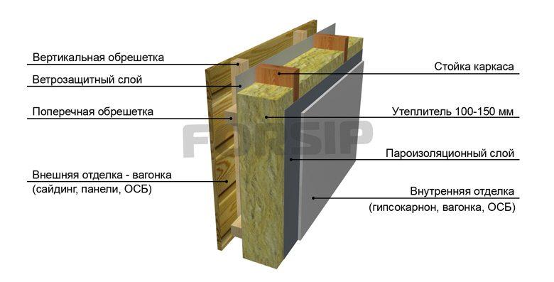 Стена каркасного дома в разрезе