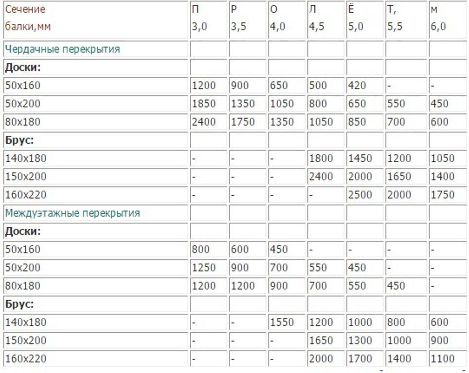Таблица подбора сечения и шага балок