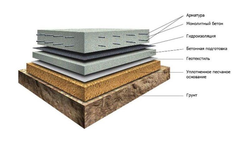 Пирог основания для фундаментной плиты
