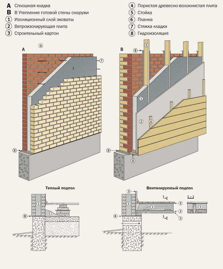 Утепление кирпичной стены снаружи