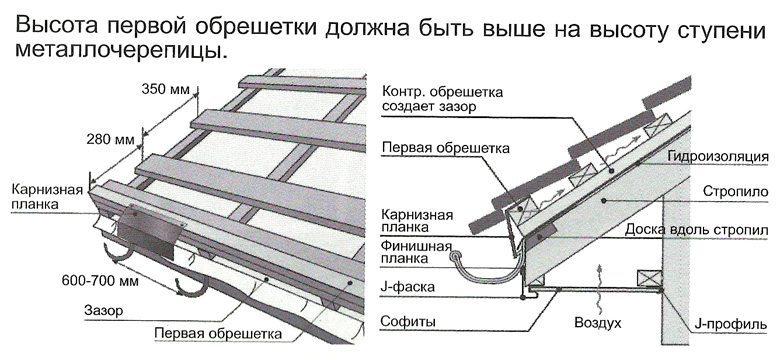Кровля крыши металлочерепицей своими руками