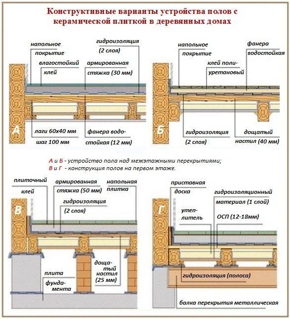 Схема потолка в деревянном доме