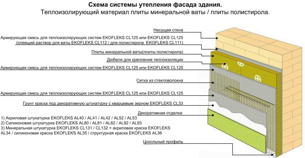 Варианты отделки фасада с минватой
