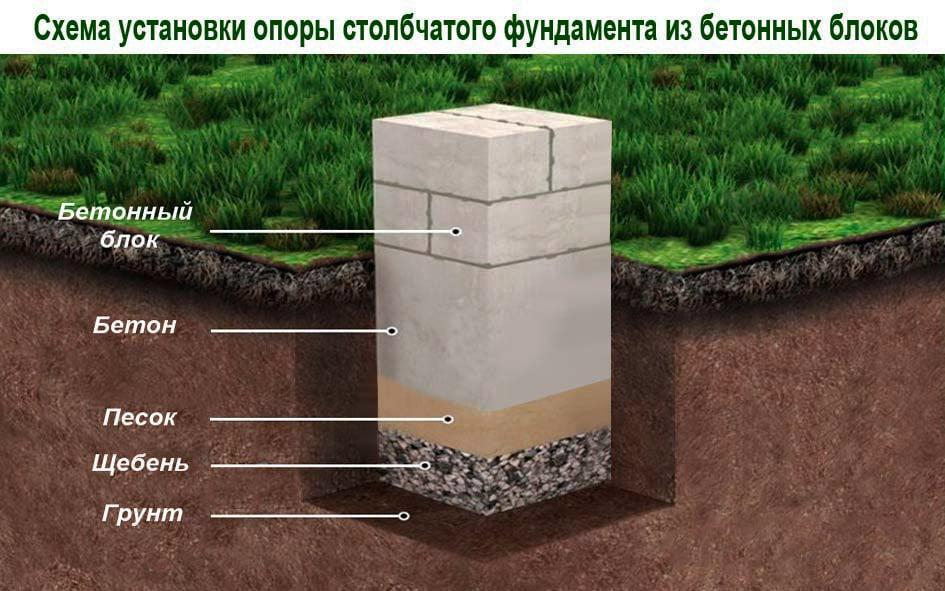 Как делают столбчатый фундамент инструкция бани 4х6 своими руками