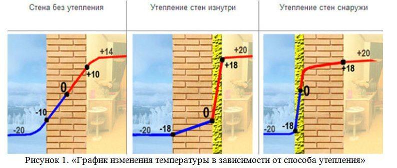 График изменения температуры-в-зависимости от типа утепления