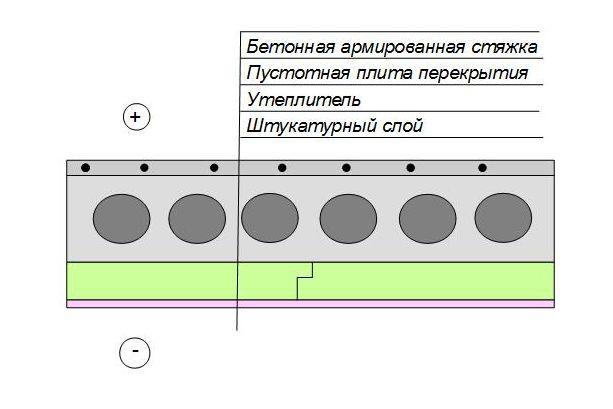 Схема утепления бетонного перекрытия снизу