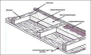 Схема утепления керамзитом чердака