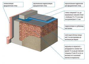 Схема утепления пола керамзитом по грунту