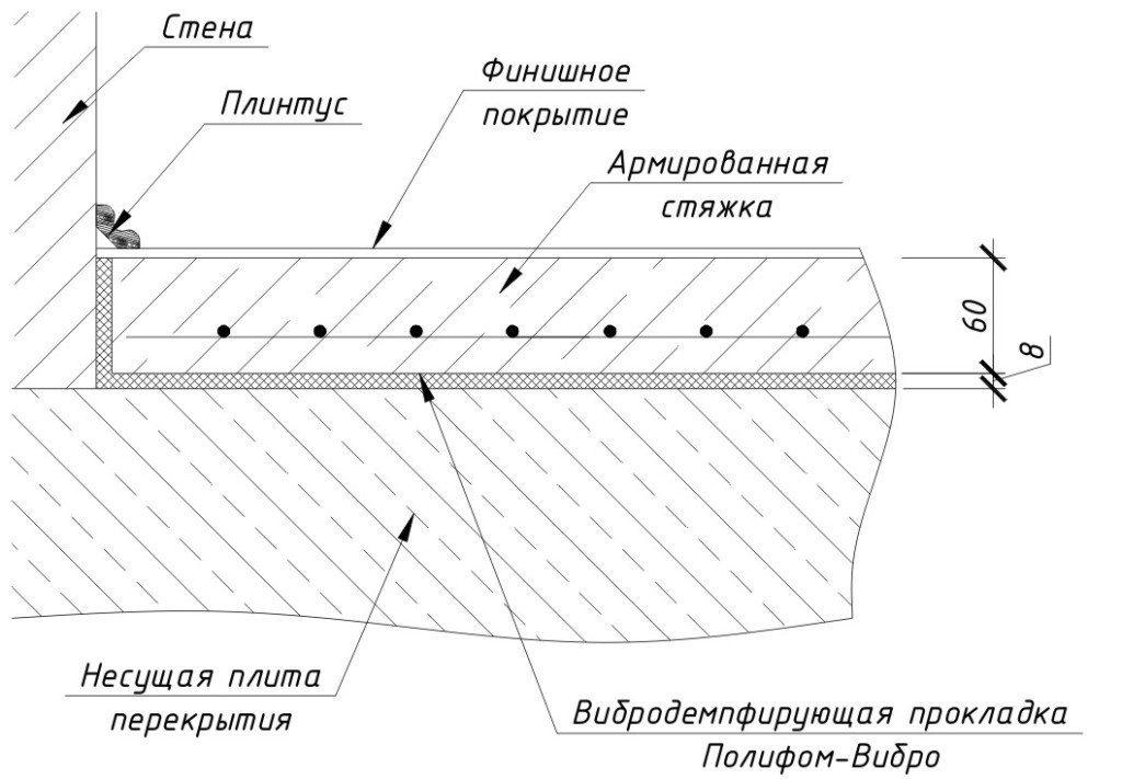 Схема армирования стяжки