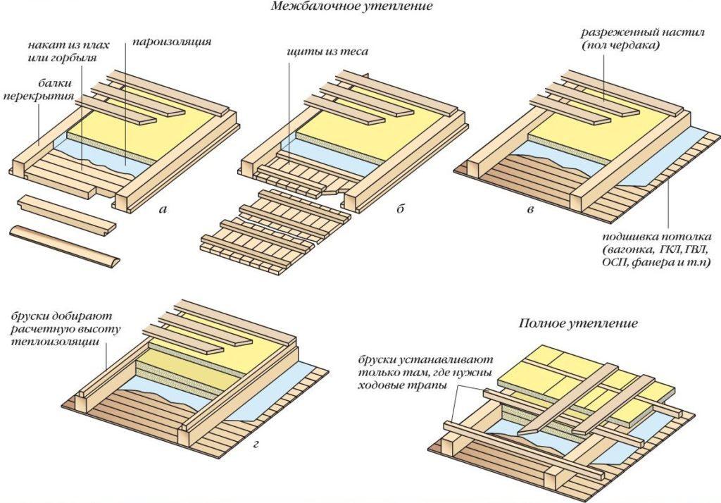 Схема утепления чердачного перекрытия по деревянным балкам