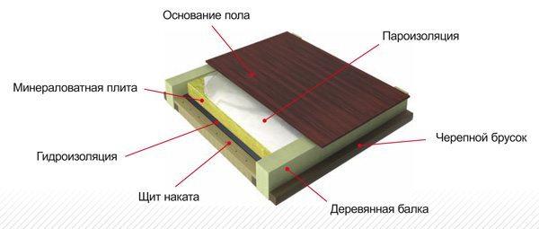 Схема утепления пола над холодным подпольем