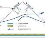 Схема утепления чердака