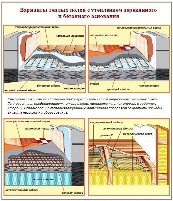 Утепление пола пеноплексом: под стяжку и по лагам.