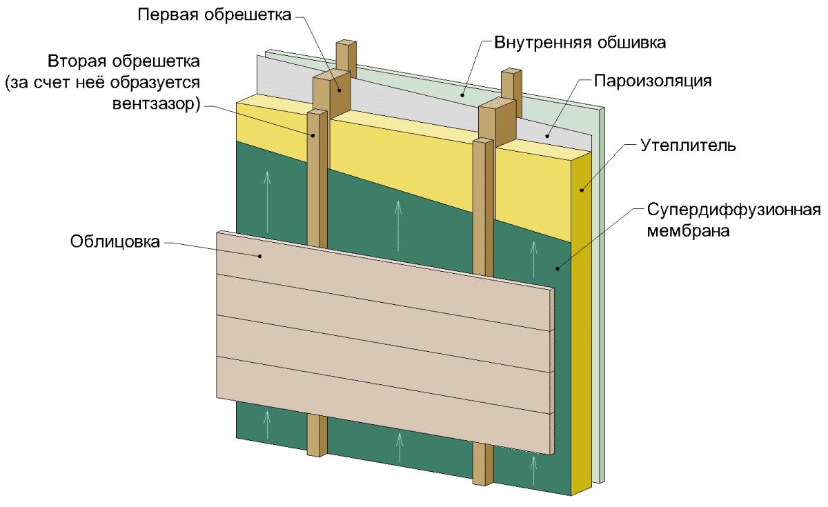схема утепления фасада пенополестиролм