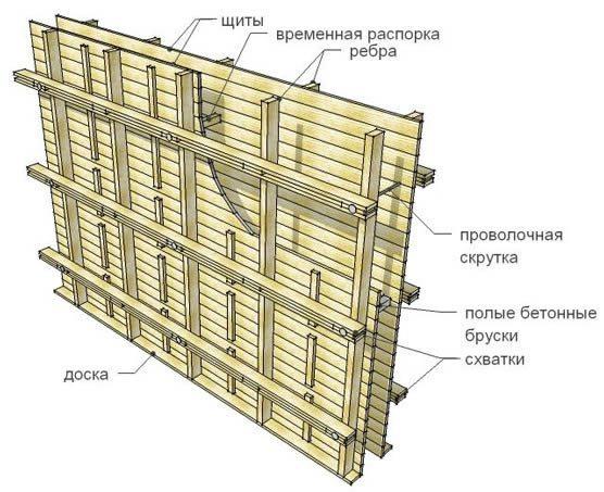 Древесные плиты в качестве несъемной конструкции