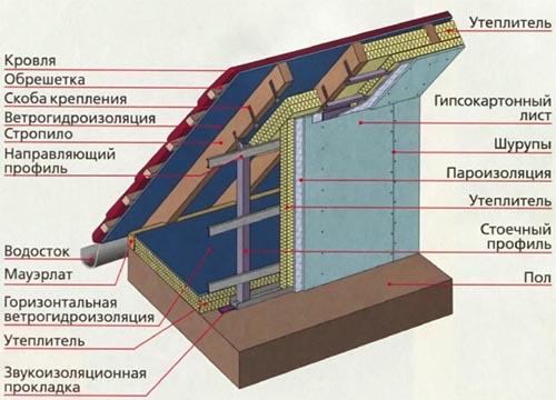 Можно ли утеплять каркасный дом пенопластом