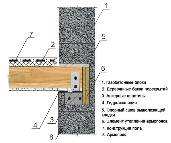 Схема опирания деревянных балок на газобетонные стены