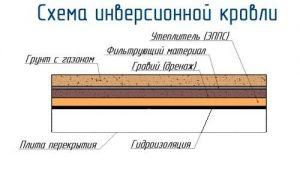 Инверсионная плоская кровля