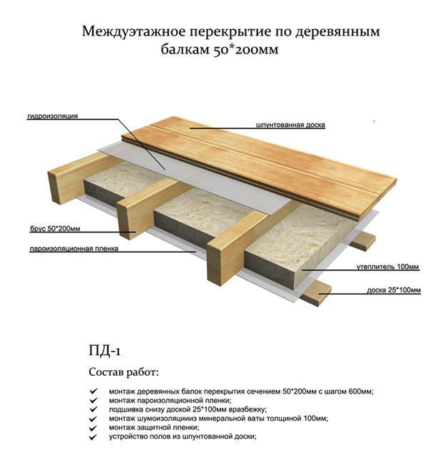 Как сделать пол на деревянных балках