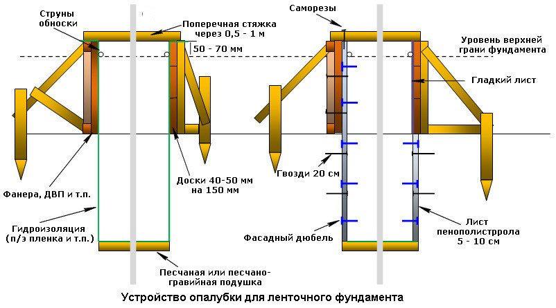 Деревянная конструкция ленточного фундамента