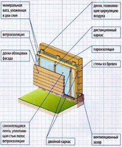 Схема утепления дома из бруса минватой