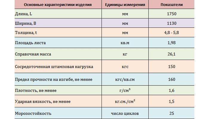 Характеристики шифера