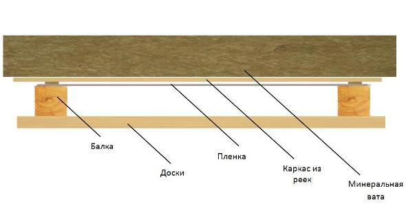 Схема утепления потолка изнутри