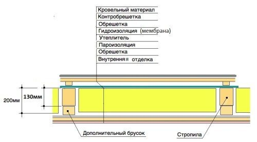 Утепление потолка на чердаке