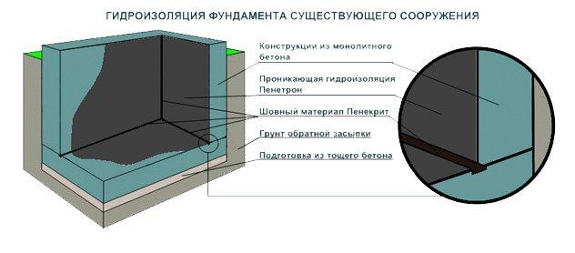 Подвал с изоляцией внутри