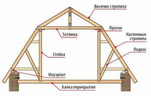 Основные элементы ломанной крыши