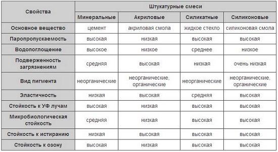 Таблица характеристик декоративной штукатурки