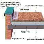 Инверсионная конструкция плоской кровли